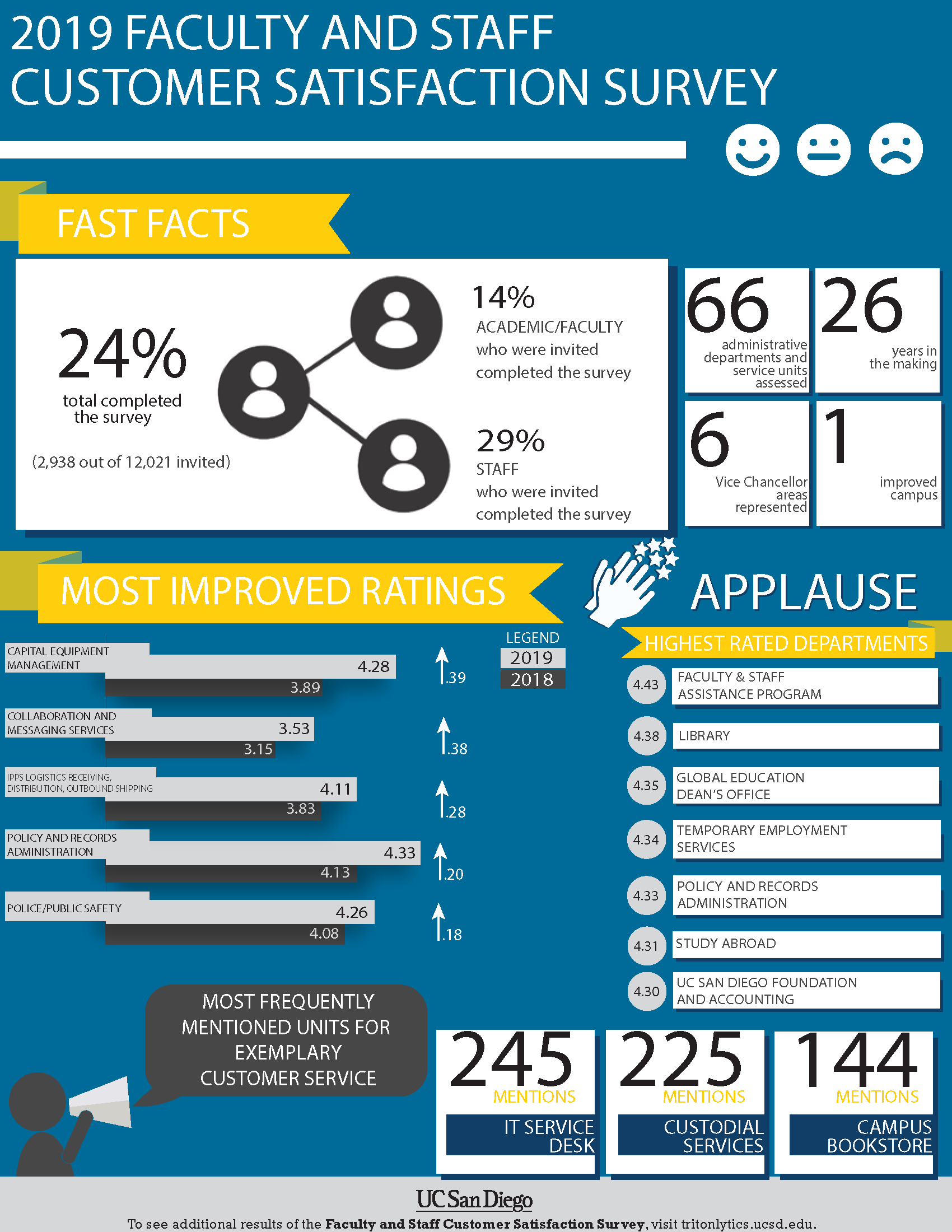 2019 Customer Satisfaction Survey Infographic